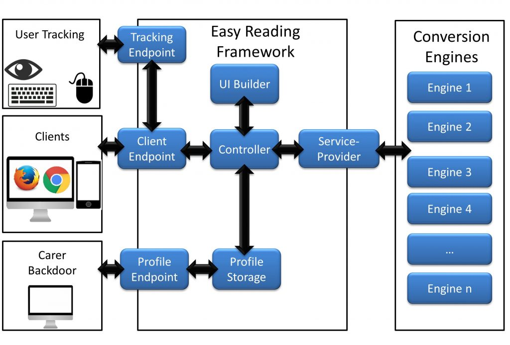 Flowchart of the Easy Reading Infrastructure
