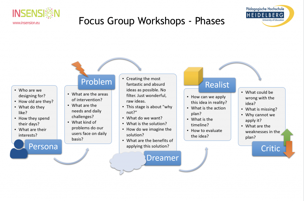 Flow chart of the Focus Group Workshop Phases: Persona, Problem, Dreamer, Realist and Critic