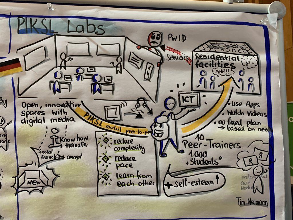 Poster mit Sketchnotes zum PIKSL Vortrag über die PIKSL Labore